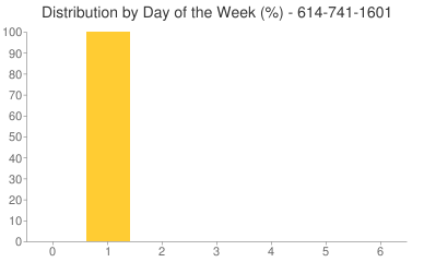 Distribution By Day 614-741-1601